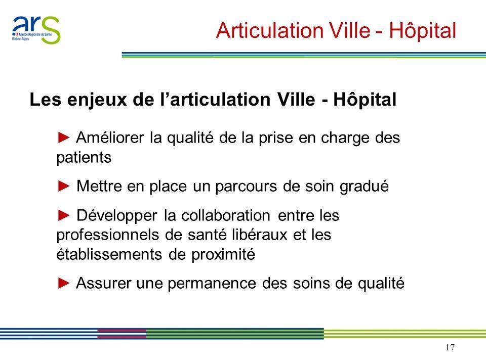 17 Articulation Ville - Hôpital Les enjeux de larticulation Ville - Hôpital Améliorer la qualité de la prise en charge des patients Mettre en place un