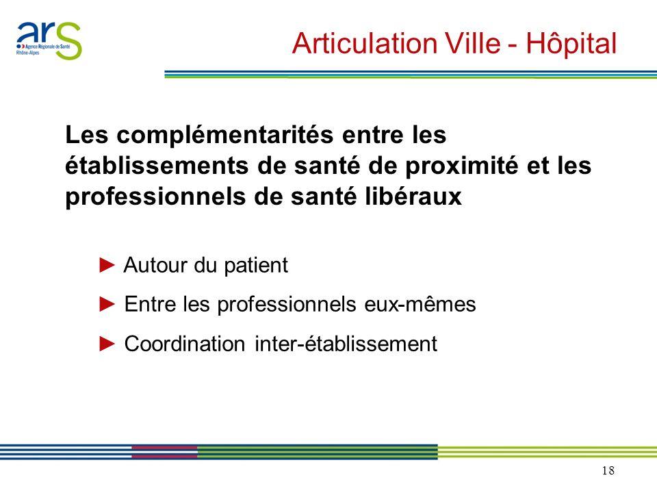 18 Articulation Ville - Hôpital Les complémentarités entre les établissements de santé de proximité et les professionnels de santé libéraux Autour du