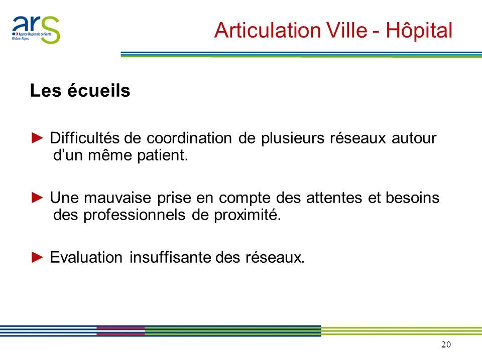20 Articulation Ville - Hôpital Les écueils Difficultés de coordination de plusieurs réseaux autour dun même patient. Une mauvaise prise en compte des