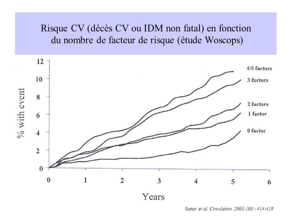 Risque CV (décès CV ou IDM non fatal) en fonction du nombre de facteur de risque (étude Woscops) Sattar et al. Circulation 2003;108 : 414-419