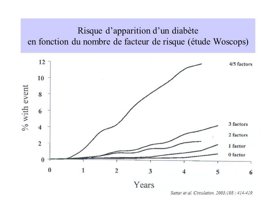 Risque dapparition dun diabète en fonction du nombre de facteur de risque (étude Woscops) Sattar et al. Circulation 2003;108 : 414-419