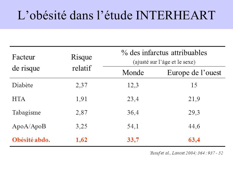 Lobésité dans létude INTERHEART Facteur de risque Risque relatif % des infarctus attribuables (ajusté sur lâge et le sexe) MondeEurope de louest Diabè