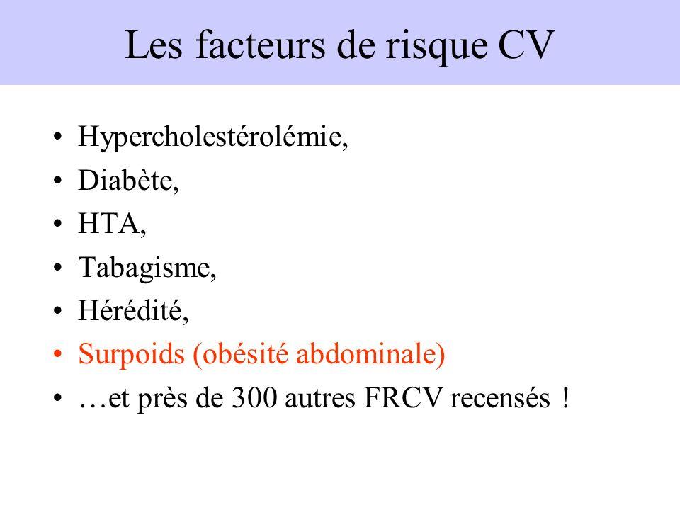 Les facteurs de risque CV Hypercholestérolémie, Diabète, HTA, Tabagisme, Hérédité, Surpoids (obésité abdominale) …et près de 300 autres FRCV recensés
