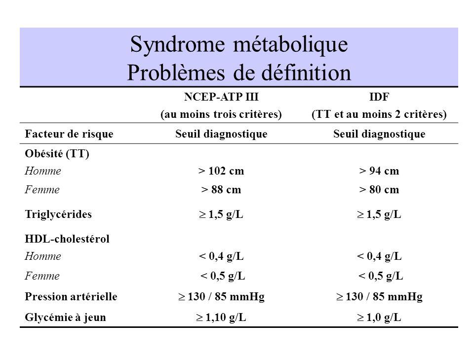 Syndrome métabolique Problèmes de définition NCEP-ATP III (au moins trois critères) IDF (TT et au moins 2 critères) Facteur de risqueSeuil diagnostiqu