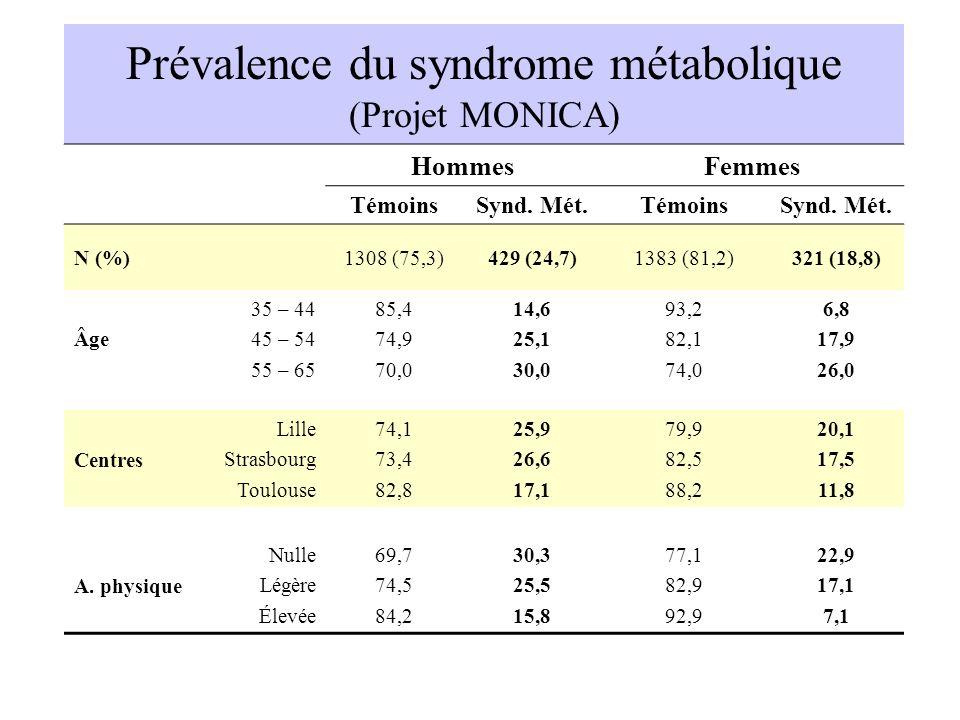 Prévalence du syndrome métabolique (Projet MONICA) HommesFemmes TémoinsSynd. Mét.TémoinsSynd. Mét. N (%)1308 (75,3)429 (24,7)1383 (81,2)321 (18,8) Âge