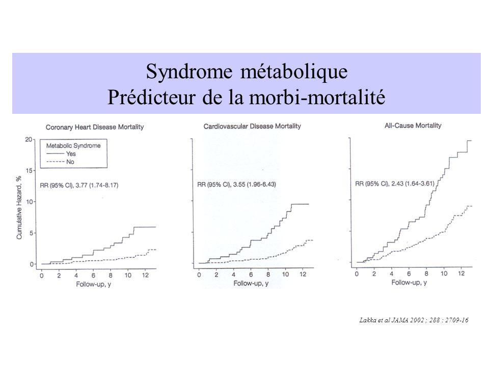 Syndrome métabolique Prédicteur de la morbi-mortalité Lakka et al JAMA 2002 ; 288 : 2709-16