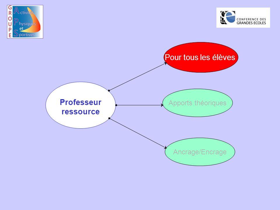 Professeur ressource Pour tous les élèves Apports théoriques Ancrage/Encrage