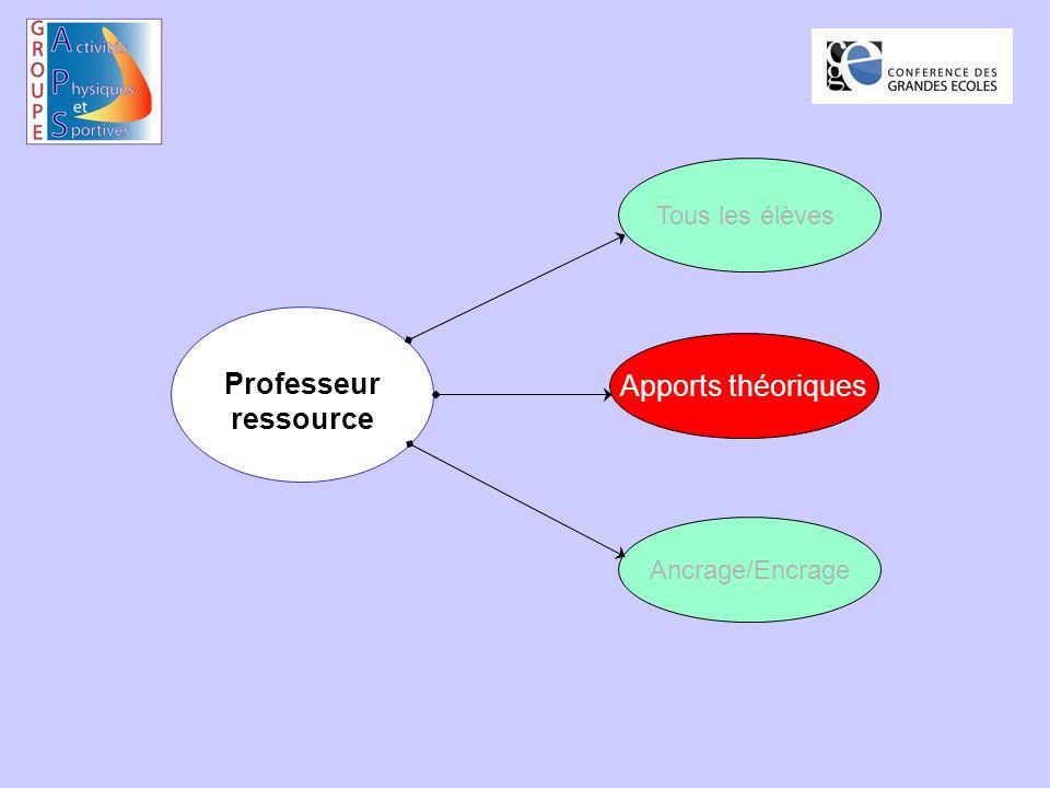 Professeur ressource Tous les élèves Apports théoriques Ancrage/Encrage