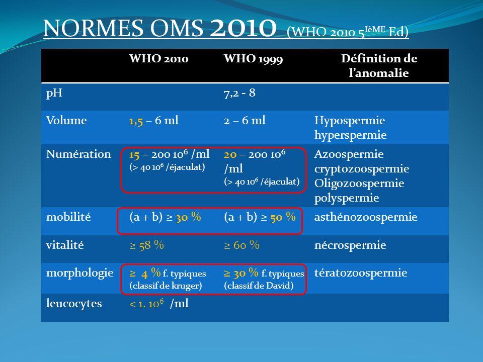 NORMES OMS 2010 (WHO 2010 5 IèME Ed) WHO 2010WHO 1999Définition de lanomalie pH7,2 - 8 Volume1,5 – 6 ml2 – 6 mlHypospermie hyperspermie Numération15 –