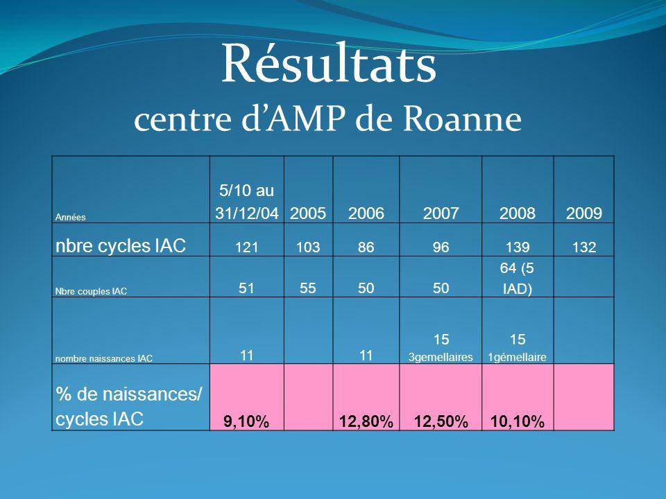 Résultats centre dAMP de Roanne Années 5/10 au 31/12/0420052006200720082009 nbre cycles IAC 1211038696139132 Nbre couples IAC 515550 64 (5 IAD) nombre