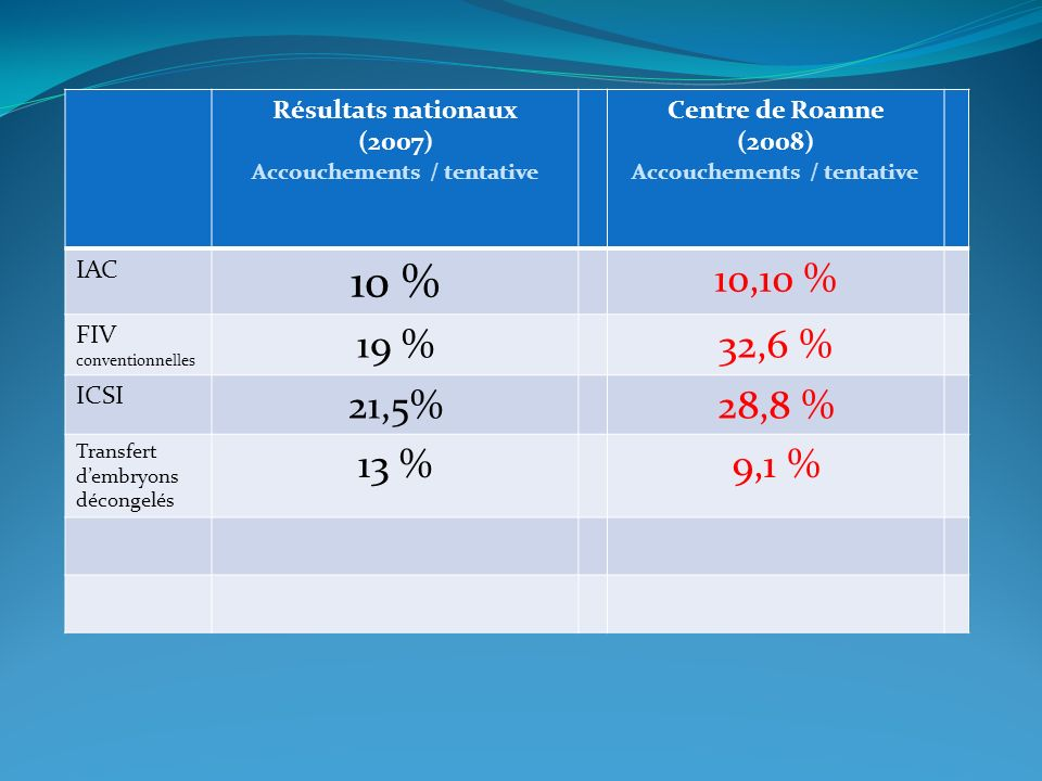 Résultats nationaux (2007) Accouchements / tentative Centre de Roanne (2008) Accouchements / tentative IAC 10 % 10,10 % FIV conventionnelles 19 %32,6