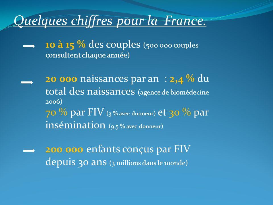 Quelques chiffres pour la France. 10 à 15 % des couples (500 000 couples consultent chaque année) 20 000 naissances par an : 2,4 % du total des naissa