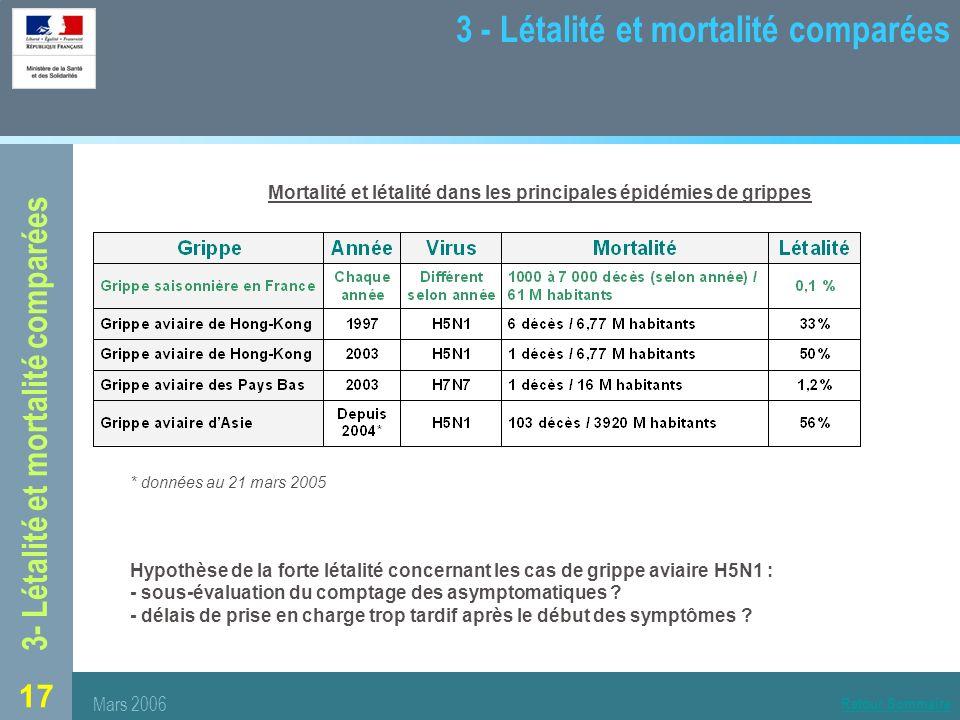 17 3 - Létalité et mortalité comparées Mortalité et létalité dans les principales épidémies de grippes * données au 21 mars 2005 Hypothèse de la forte létalité concernant les cas de grippe aviaire H5N1 : - sous-évaluation du comptage des asymptomatiques .