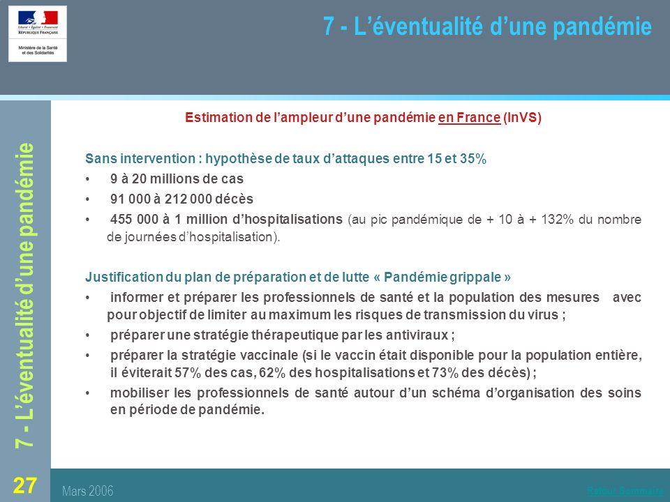 27 7 - Léventualité dune pandémie Estimation de lampleur dune pandémie en France (InVS) Sans intervention : hypothèse de taux dattaques entre 15 et 35% 9 à 20 millions de cas 91 000 à 212 000 décès 455 000 à 1 million dhospitalisations (au pic pandémique de + 10 à + 132% du nombre de journées dhospitalisation).