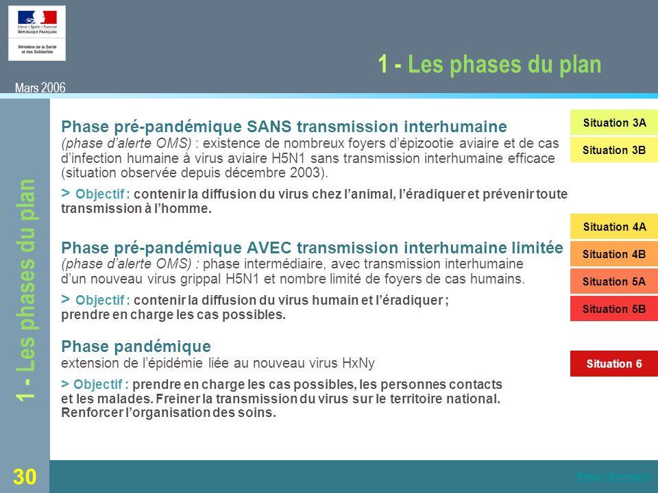 30 1 - Les phases du plan Phase pré-pandémique SANS transmission interhumaine (phase dalerte OMS) : existence de nombreux foyers dépizootie aviaire et de cas dinfection humaine à virus aviaire H5N1 sans transmission interhumaine efficace (situation observée depuis décembre 2003).