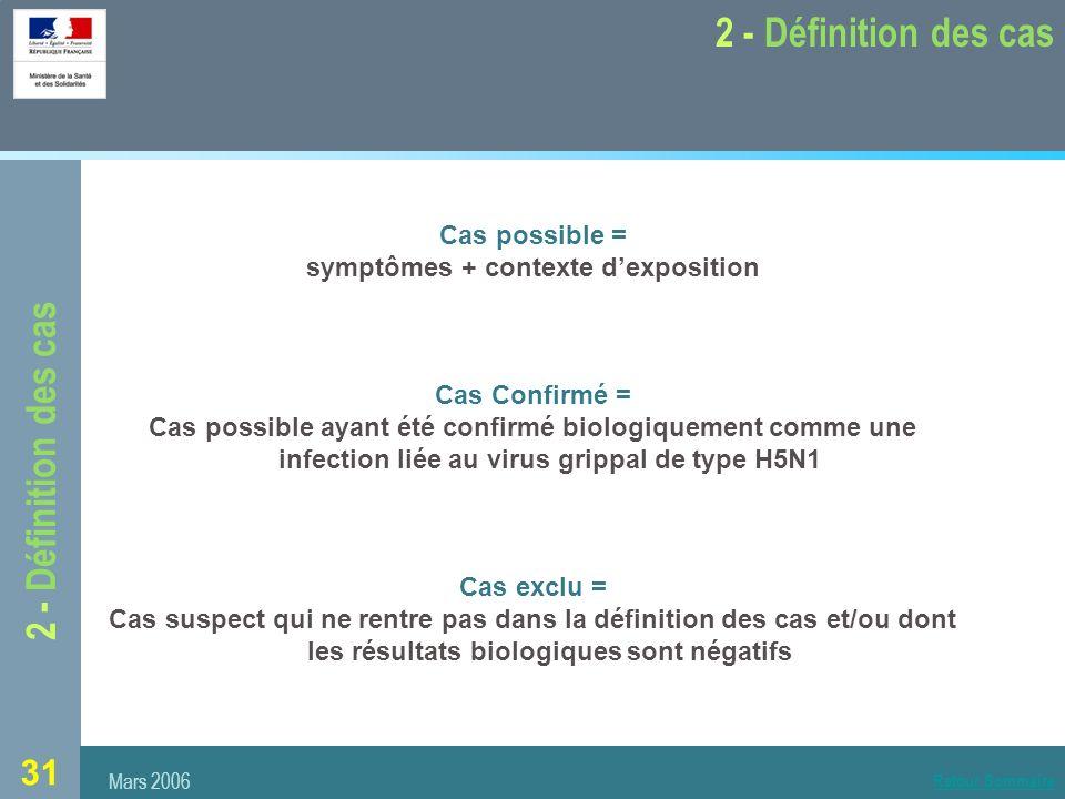31 2 - Définition des cas Mars 2006 2 - Définition des cas Cas possible = symptômes + contexte dexposition Cas Confirmé = Cas possible ayant été confirmé biologiquement comme une infection liée au virus grippal de type H5N1 Cas exclu = Cas suspect qui ne rentre pas dans la définition des cas et/ou dont les résultats biologiques sont négatifs Retour Sommaire