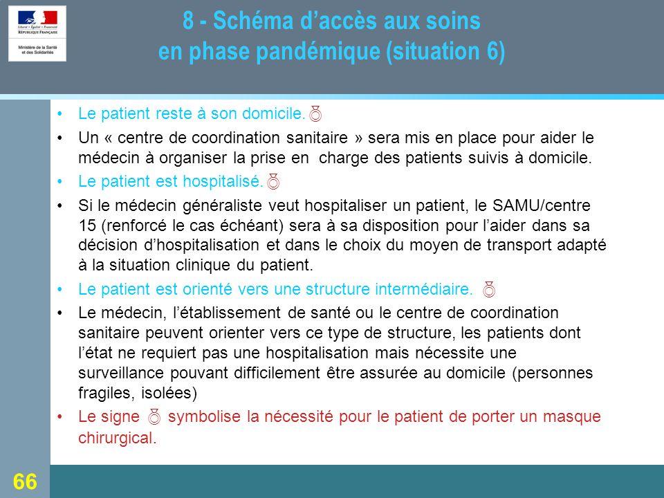 66 8 - Schéma daccès aux soins en phase pandémique (situation 6) Le patient reste à son domicile.
