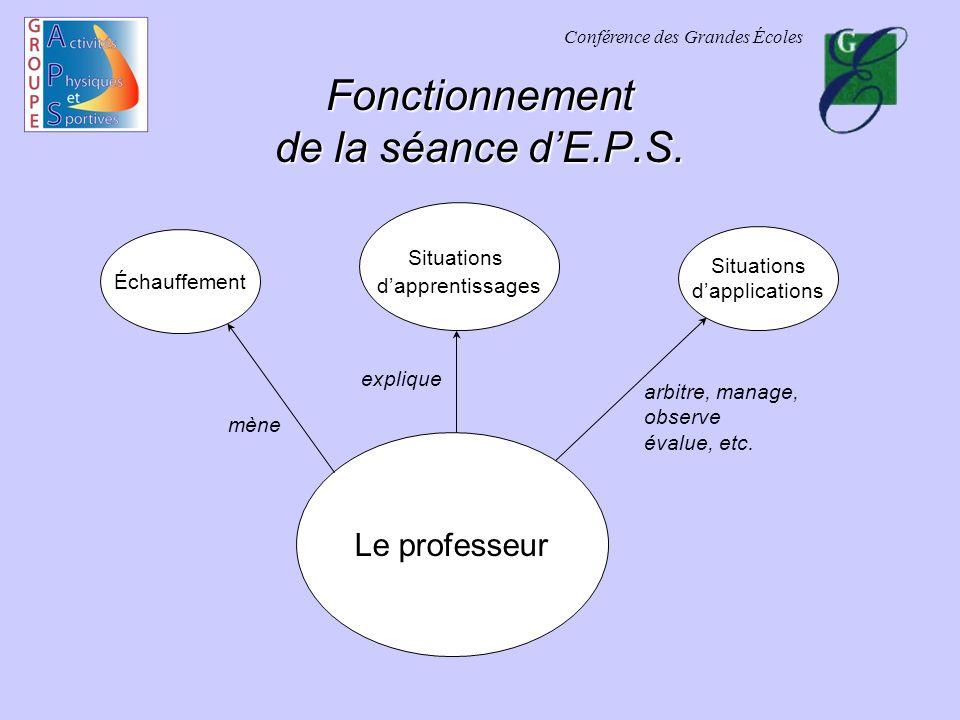 Conférence des Grandes Écoles Fonctionnement de la séance dE.P.S.