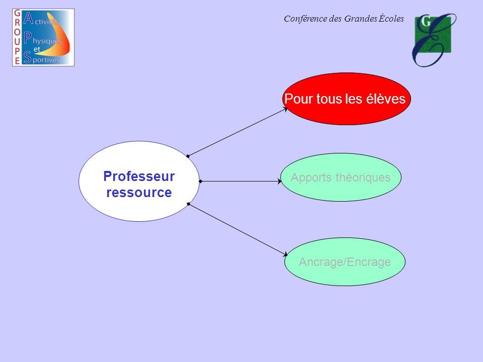 Conférence des Grandes Écoles Professeur ressource Pour tous les élèves Apports théoriques Ancrage/Encrage
