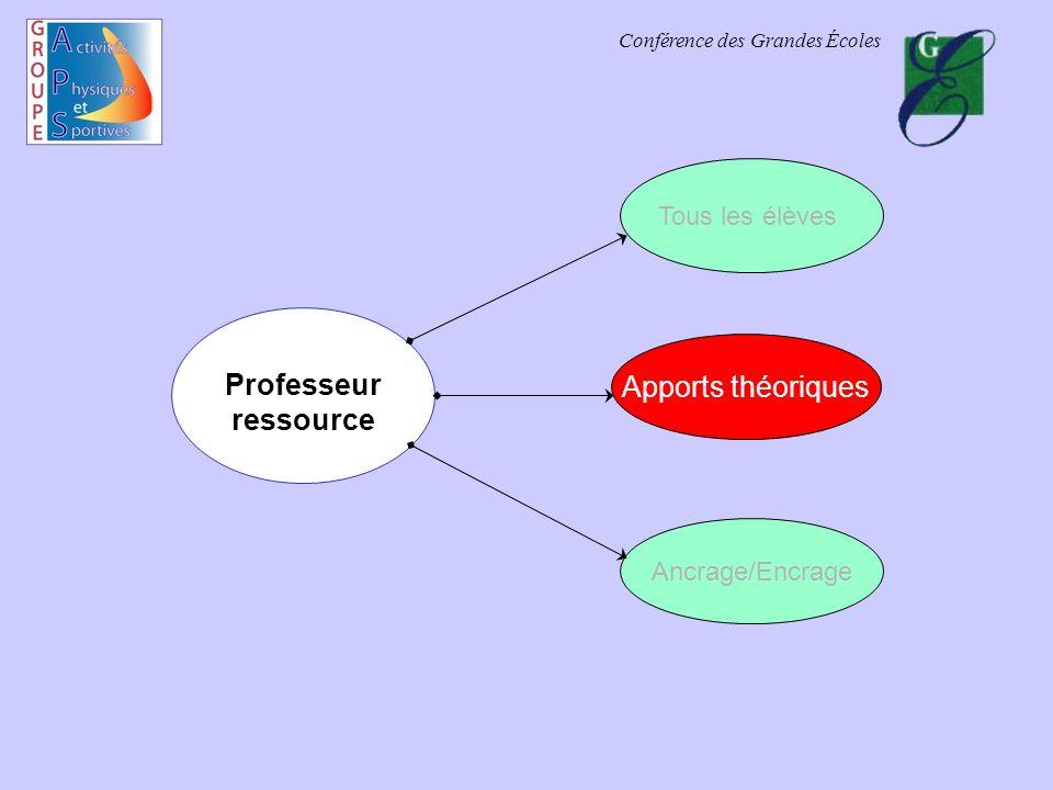 Conférence des Grandes Écoles Professeur ressource Tous les élèves Apports théoriques Ancrage/Encrage