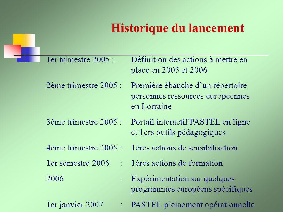 Historique du lancement 1er trimestre 2005 : Définition des actions à mettre en place en 2005 et 2006 2ème trimestre 2005 : Première ébauche dun réper