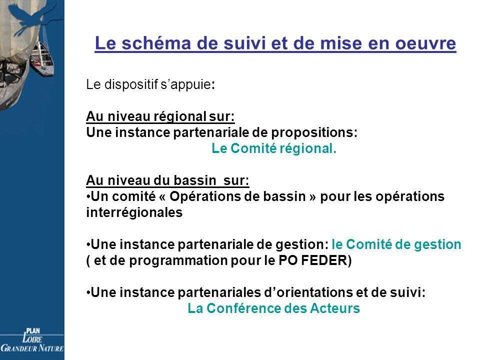 Le schéma de suivi et de mise en oeuvre Le dispositif sappuie: Au niveau régional sur: Une instance partenariale de propositions: Le Comité régional.