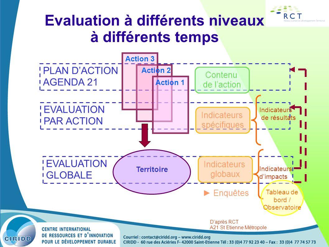 Evaluation à différents niveaux à différents temps PLAN DACTION AGENDA 21 EVALUATION PAR ACTION EVALUATION GLOBALE Action 1 Action 2 Action 3 Contenu