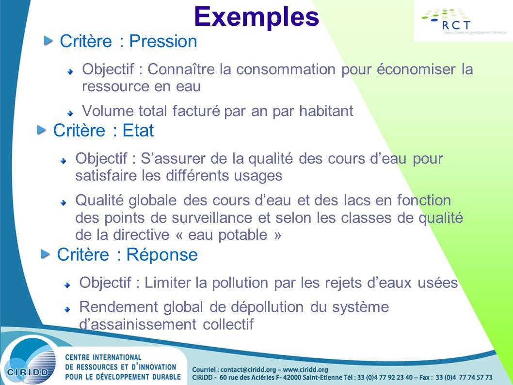 Exemples Critère : Pression Objectif : Connaître la consommation pour économiser la ressource en eau Volume total facturé par an par habitant Critère