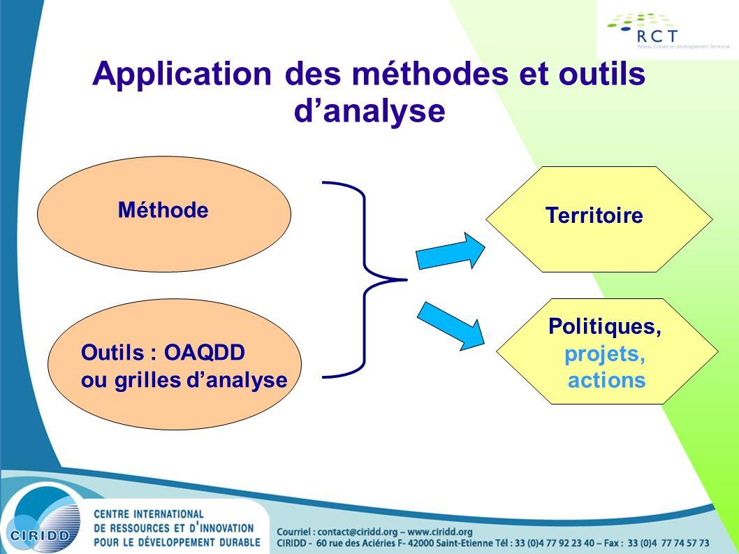Application des méthodes et outils danalyse Méthode Outils : OAQDD ou grilles danalyse Territoire Politiques, projets, actions