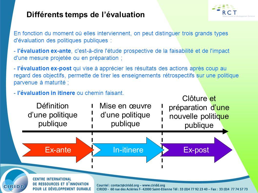 Différents « lieux » du suivi- évaluation Le territoire Un diagnostic stratégique Une ambition Un PROJET Une CHARTE Un PROGRAMME Analyse doc.