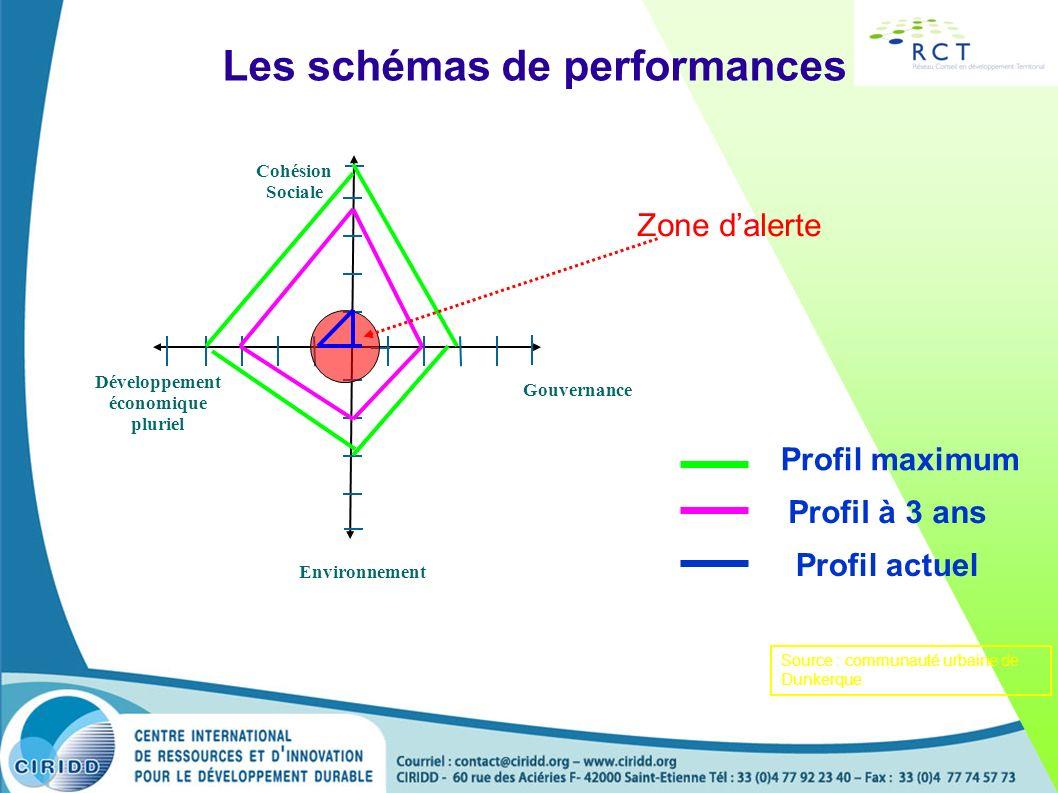 Les schémas de performances Gouvernance Développement économique pluriel Environnement Cohésion Sociale Profil maximum Profil à 3 ans Profil actuel Zo
