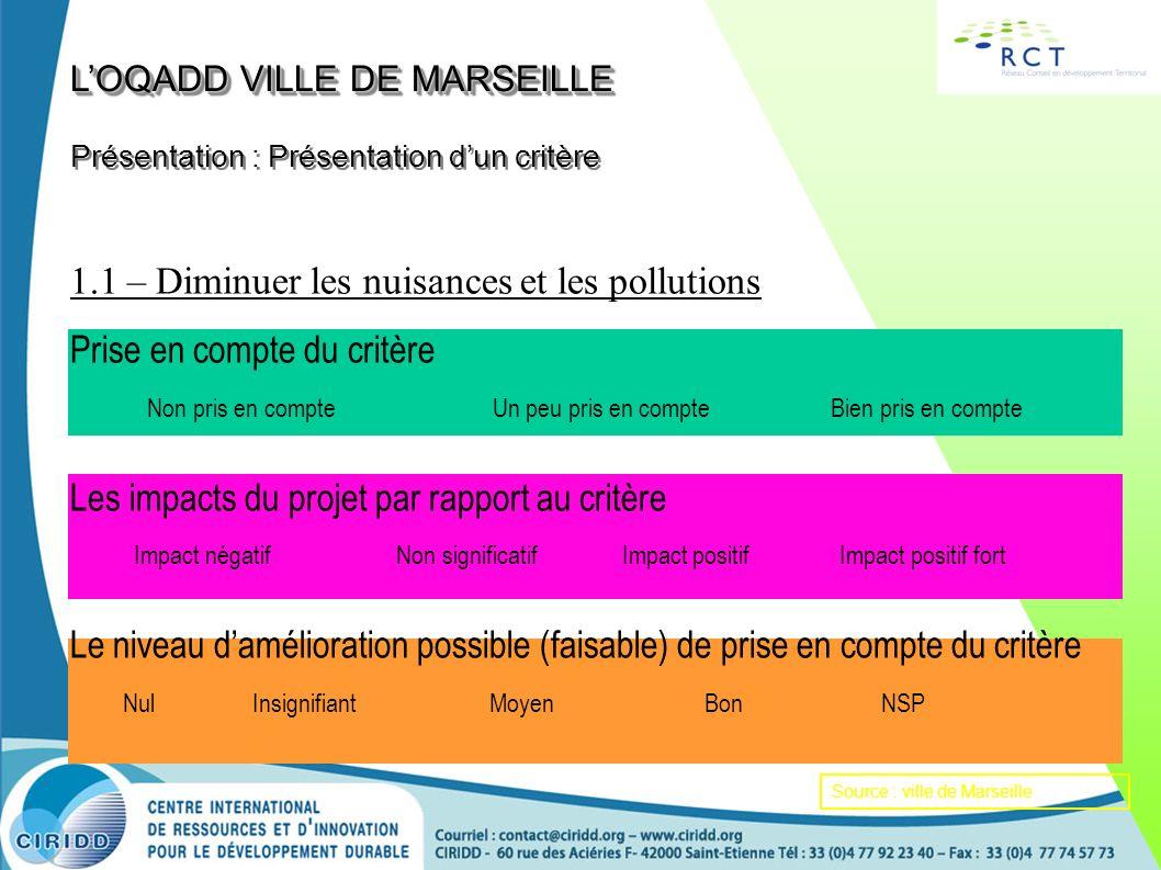 1.1 – Diminuer les nuisances et les pollutions Prise en compte du critère Non pris en compte Un peu pris en compte Bien pris en compte Les impacts du