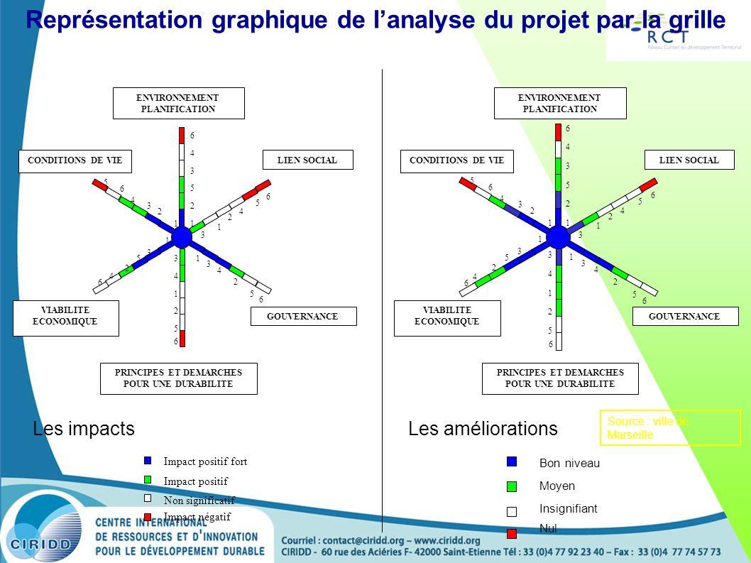 Représentation graphique de lanalyse du projet par la grille Impact positif fort Impact positif Non significatif Impact négatif 6 4 3 5 2 1 5 4 2 1 3