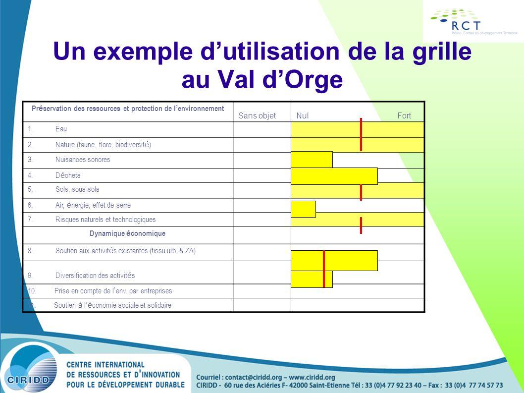 Un exemple dutilisation de la grille au Val dOrge Pr é servation des ressources et protection de l environnement Sans objetNul Fort 1. Eau 2. Nature (
