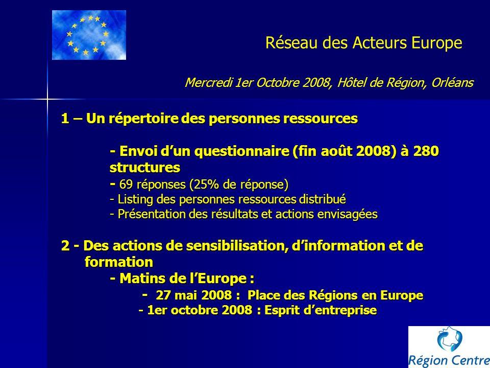 Réseau des Acteurs Europe 1 – Un répertoire des personnes ressources - Envoi dun questionnaire (fin août 2008) à 280 structures - 69 réponses (25% de