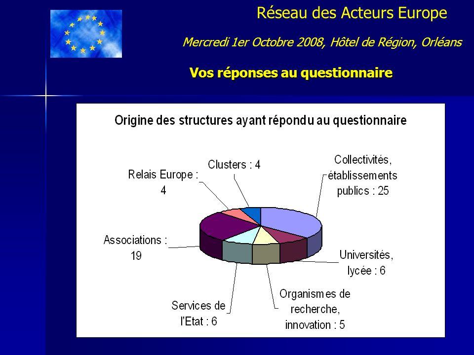 Réseau des Acteurs Europe Vos réponses au questionnaire Mercredi 1er Octobre 2008, Hôtel de Région, Orléans