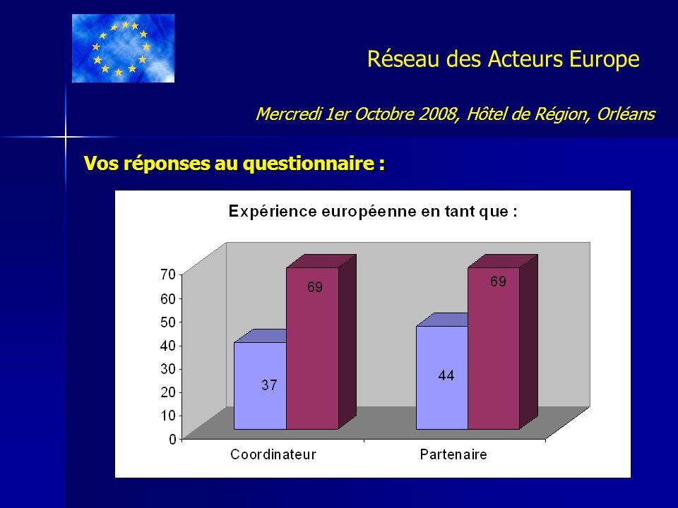 Réseau des Acteurs Europe Vos réponses au questionnaire : Mercredi 1er Octobre 2008, Hôtel de Région, Orléans