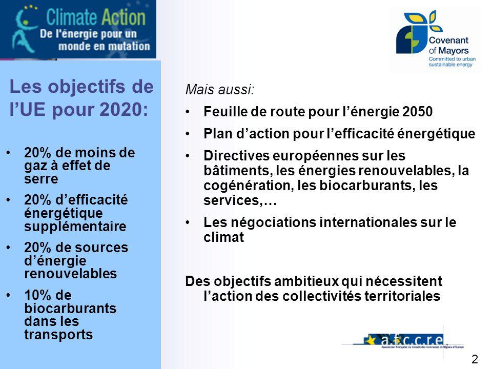 2 Les objectifs de lUE pour 2020: 20% de moins de gaz à effet de serre 20% defficacité énergétique supplémentaire 20% de sources dénergie renouvelables 10% de biocarburants dans les transports Mais aussi: Feuille de route pour lénergie 2050 Plan daction pour lefficacité énergétique Directives européennes sur les bâtiments, les énergies renouvelables, la cogénération, les biocarburants, les services,… Les négociations internationales sur le climat Des objectifs ambitieux qui nécessitent laction des collectivités territoriales