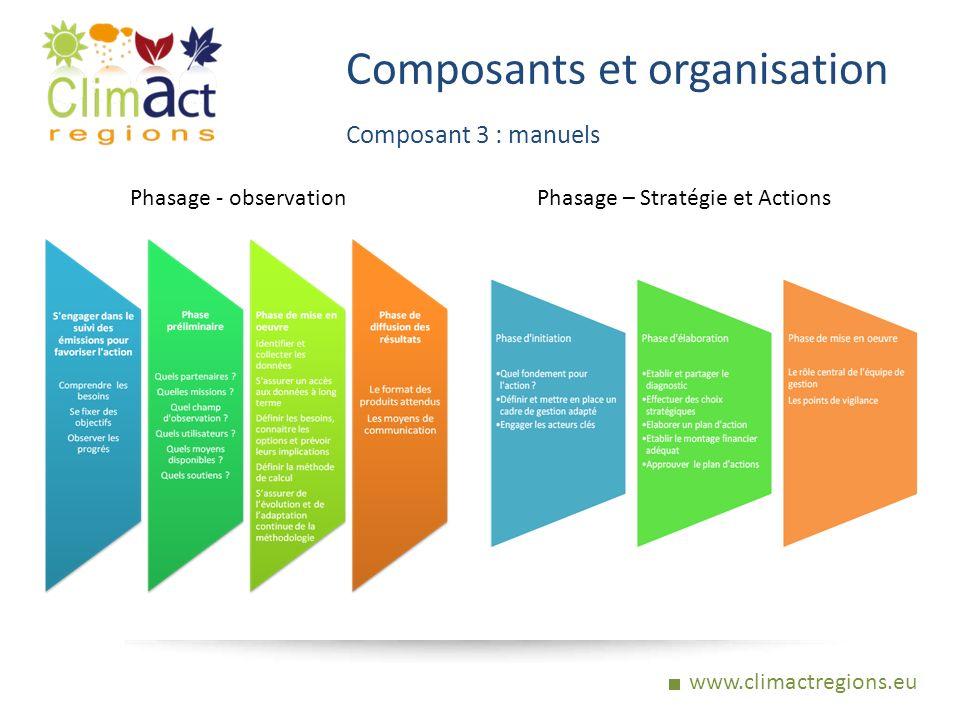 www.climactregions.eu Composants et organisation Composant 3 : manuels Phasage - observation Phasage – Stratégie et Actions