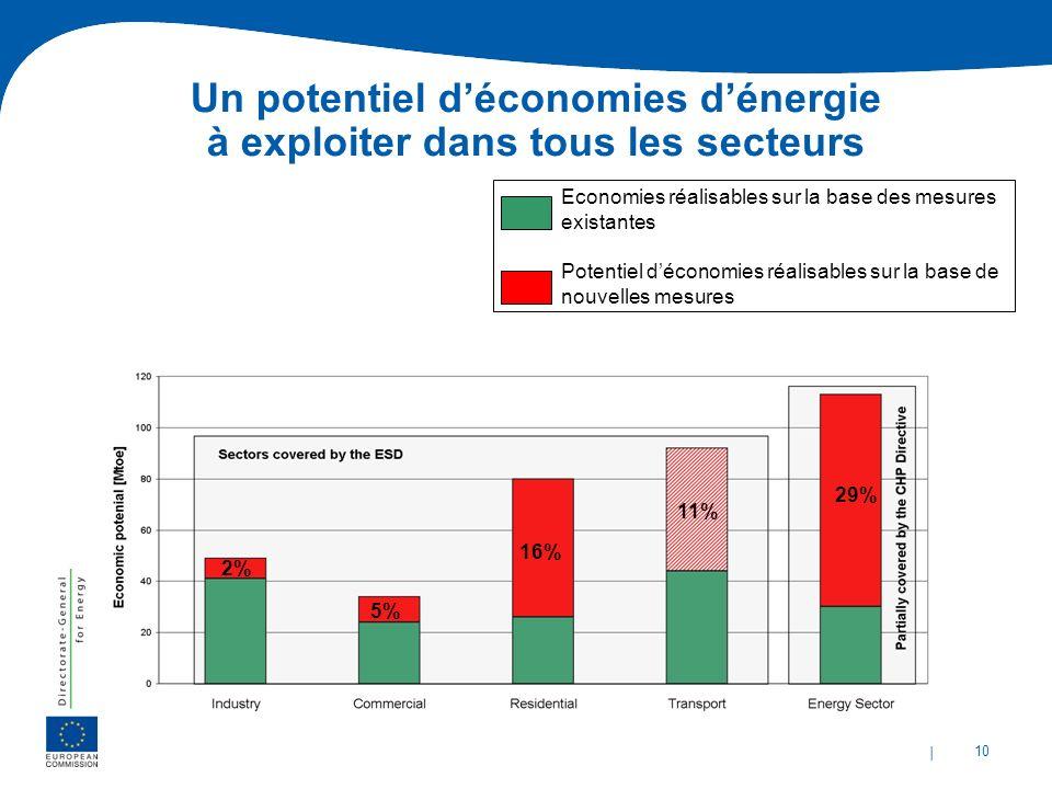 | 10 Economies réalisables sur la base des mesures existantes Un potentiel déconomies dénergie à exploiter dans tous les secteurs Potentiel déconomies
