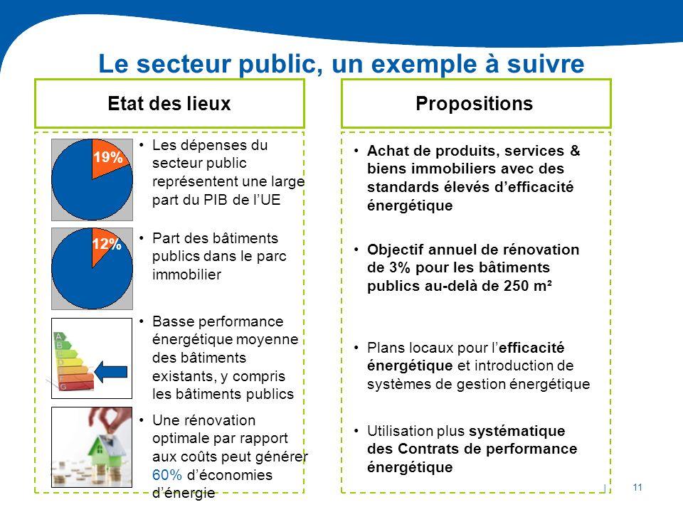 | 11 Le secteur public, un exemple à suivre Objectif annuel de rénovation de 3% pour les bâtiments publics au-delà de 250 m² Achat de produits, servic