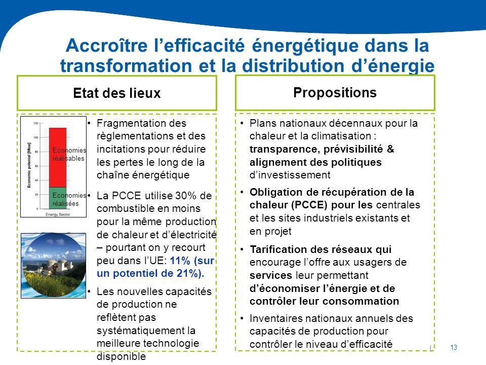 | 13 Economies réalisées Economies réalisables Accroître lefficacité énergétique dans la transformation et la distribution dénergie Etat des lieux Les