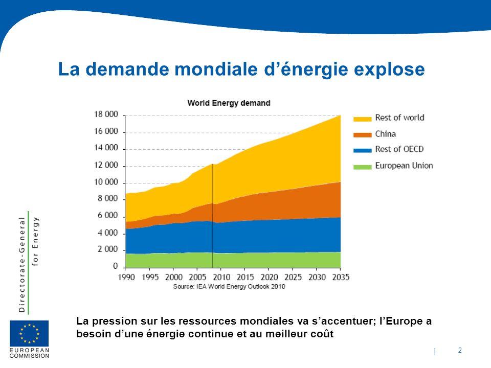 | 2 La demande mondiale dénergie explose La pression sur les ressources mondiales va saccentuer; lEurope a besoin dune énergie continue et au meilleur