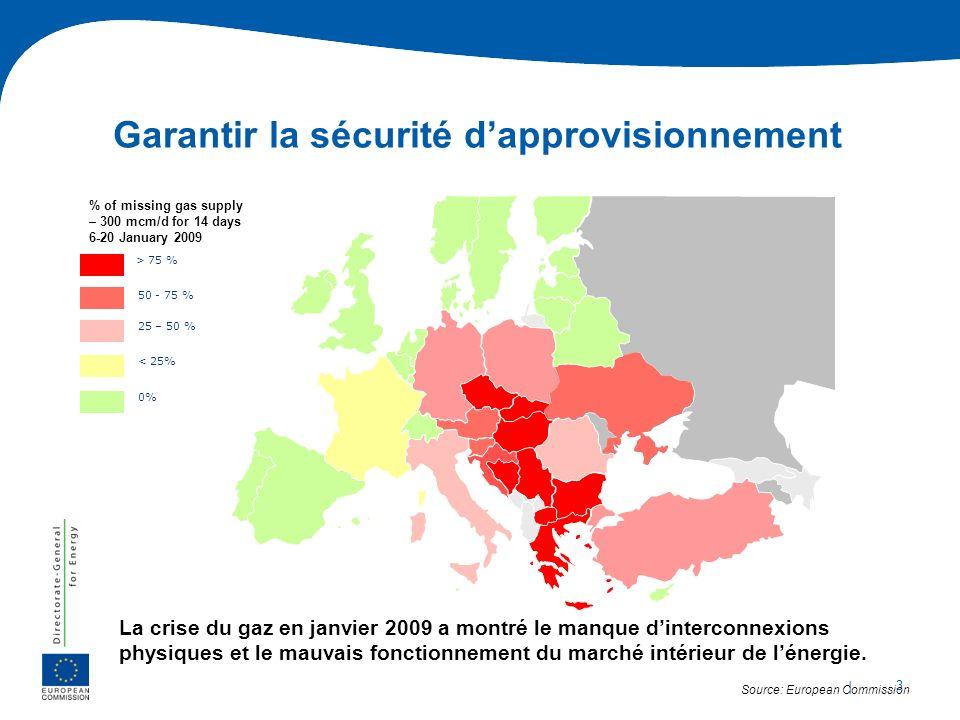| 3 Garantir la sécurité dapprovisionnement > 75 % 50 - 75 % 25 – 50 % < 25% 0% % of missing gas supply – 300 mcm/d for 14 days 6-20 January 2009 Sour