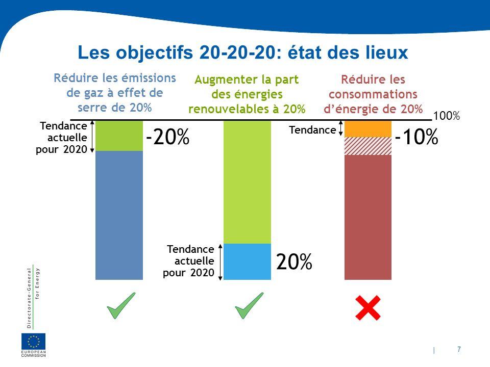 | 7 Les objectifs 20-20-20: état des lieux Réduire les émissions de gaz à effet de serre de 20% Augmenter la part des énergies renouvelables à 20% 100