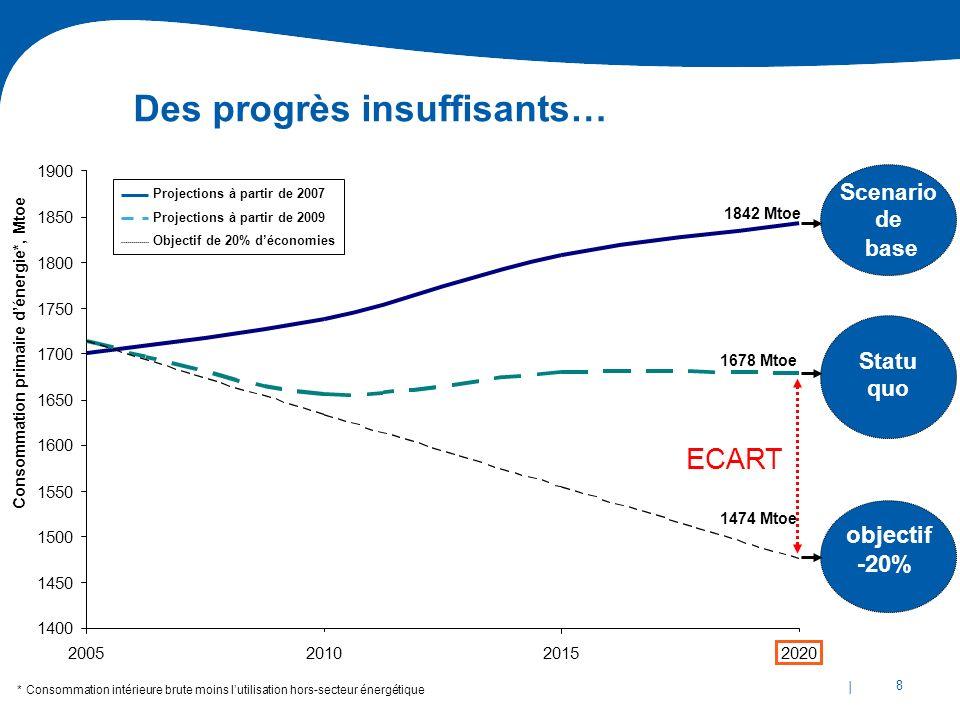 | 8 1678 Mtoe objectif -20% Statu quo 1842 Mtoe Scenario de base 2020 Projections à partir de 2007 Projections à partir de 2009 Objectif de 20% décono