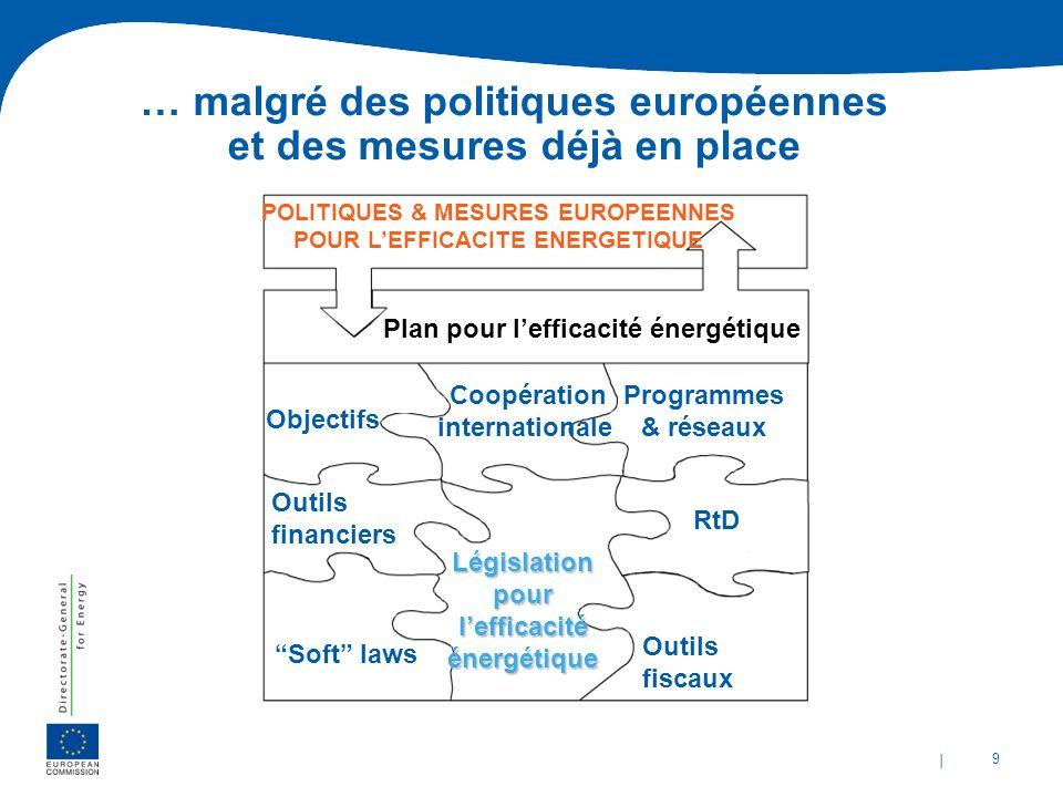 | 9 … malgré des politiques européennes et des mesures déjà en place RtD Coopération internationale Outils fiscaux Soft laws Objectifs Programmes & ré