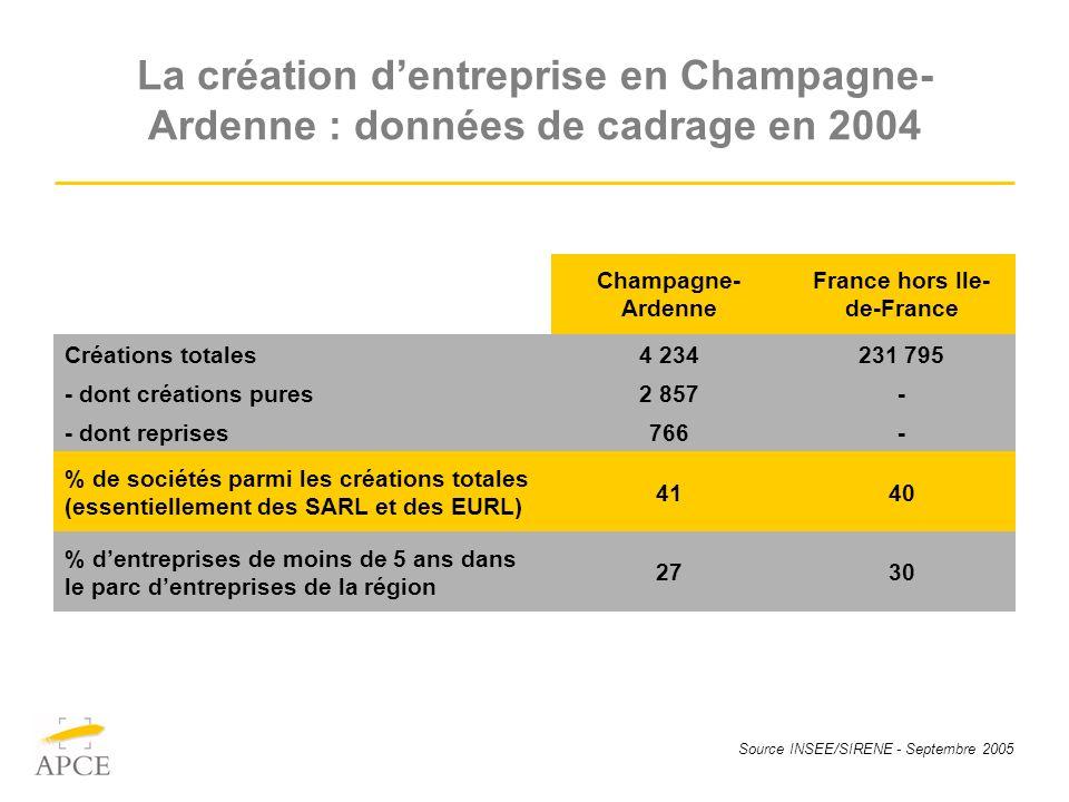 Source INSEE/SIRENE - Septembre 2005 La création dentreprise en Champagne- Ardenne : données de cadrage en 2004 Champagne- Ardenne France hors Ile- de
