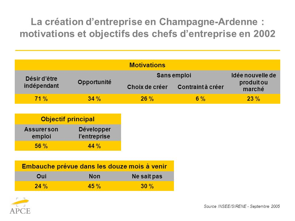 Source INSEE/SIRENE - Septembre 2005 La création dentreprise en Champagne-Ardenne : motivations et objectifs des chefs dentreprise en 2002 Motivations