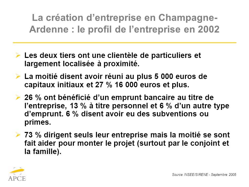 Source INSEE/SIRENE - Septembre 2005 La création dentreprise en Champagne- Ardenne : le profil de lentreprise en 2002 Les deux tiers ont une clientèle de particuliers et largement localisée à proximité.